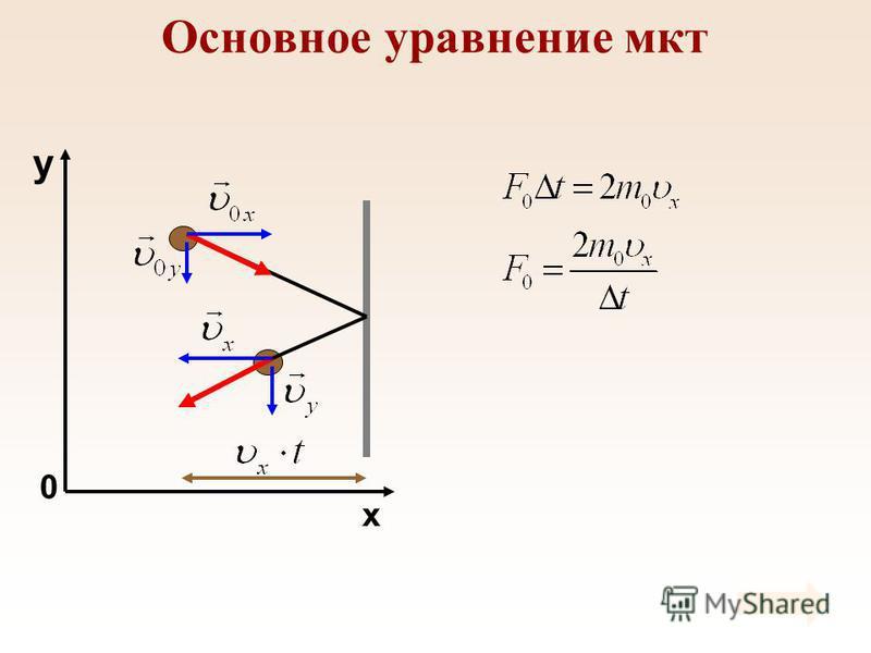 Основное уравнение мкт x y 0