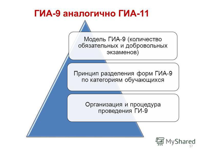 ГИА-9 аналогично ГИА-11 Модель ГИА-9 (количество обязательных и добровольных экзаменов) Принцип разделения форм ГИА-9 по категориям обучающихся Организация и процедура проведения ГИ-9 17