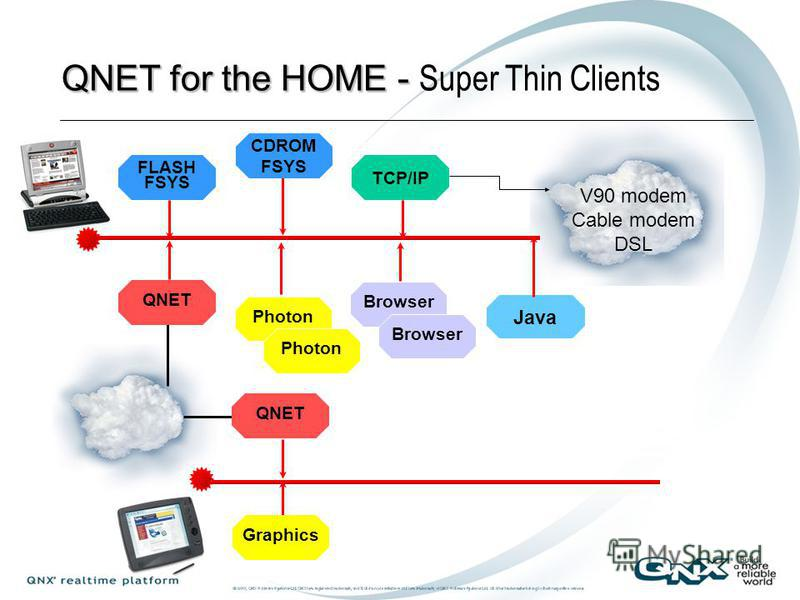 QNET for the HOME V90 modem Cable modem DSL FLASH FSYS CDROM FSYS TCP/IP QNET Browser Photon QNET Graphics CIFS FSYS Disk Fsys