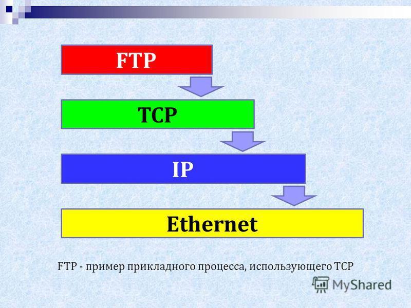 Ethernet IP TCP FTP FTP - пример прикладного процесса, использующего TCP