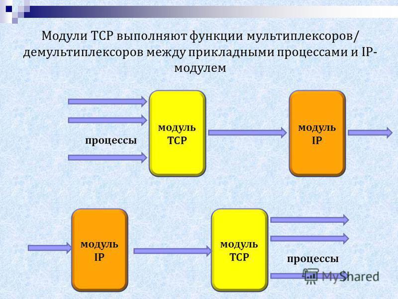 модуль TCP модуль IP процессы модуль IP модуль TCP процессы Модули TCP выполняют функции мультиплексоров/ демультиплексоров между прикладными процессами и IP- модулем