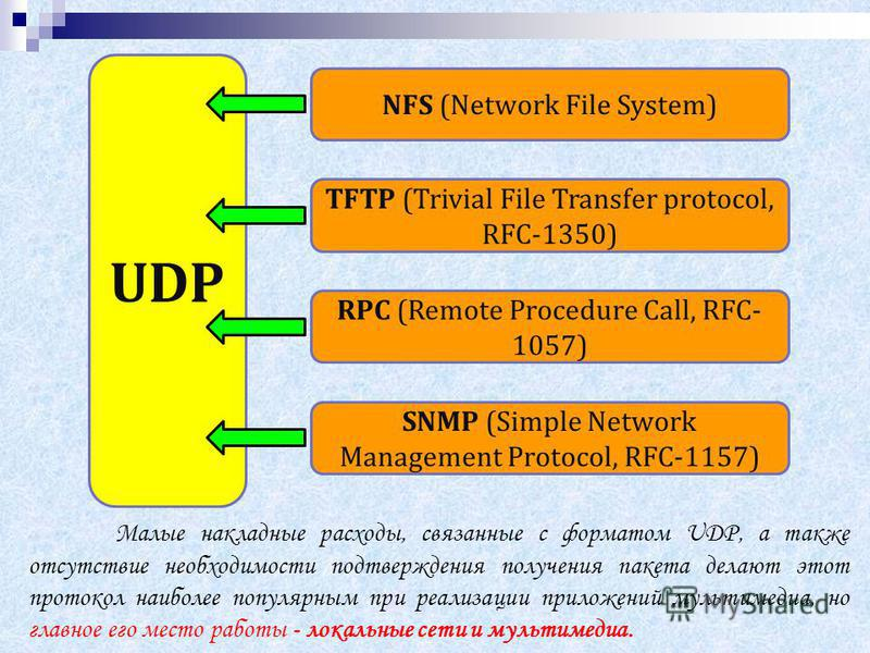 UDP NFS (Network File System) TFTP (Trivial File Transfer protocol, RFC-1350) RPC (Remote Procedure Call, RFC- 1057) SNMP (Simple Network Management Protocol, RFC-1157) Малые накладные расходы, связанные с форматом UDP, а также отсутствие необходимос