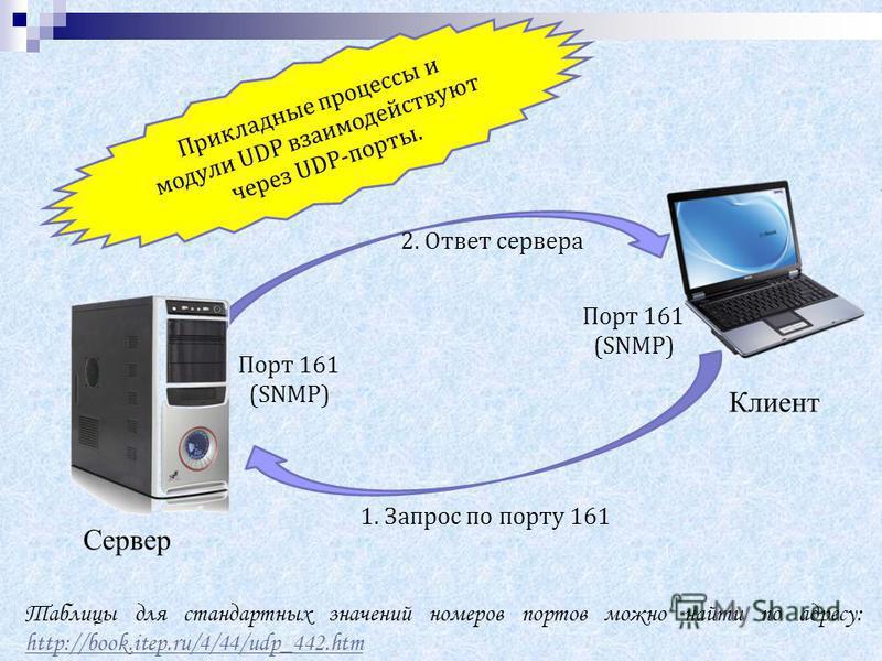 Сервер Клиент Прикладные процессы и модули UDP взаимодействуют через UDP-порты. Порт 161 (SNMP) Порт 161 (SNMP) 1. Запрос по порту 161 2. Ответ сервера Таблицы для стандартных значений номеров портов можно найти по адресу: http://book.itep.ru/4/44/ud