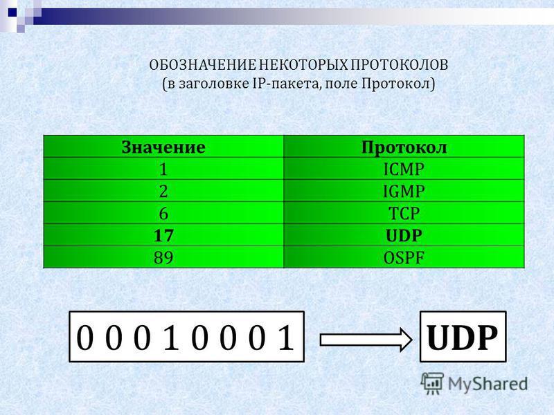 ОБОЗНАЧЕНИЕ НЕКОТОРЫХ ПРОТОКОЛОВ (в заголовке IP-пакета, поле Протокол) Значение Протокол 1ICMP 2IGMP 6TCP 17UDP 89OSPF 0 0 0 1 UDP