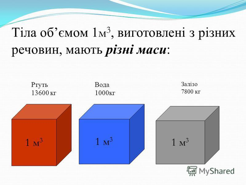 Тіла обємом 1 м 3, виготовлені з різних речовин, мають різні маси: 1 м 3 Ртуть 13600 кг Вода 1000кг Залізо 7800 кг