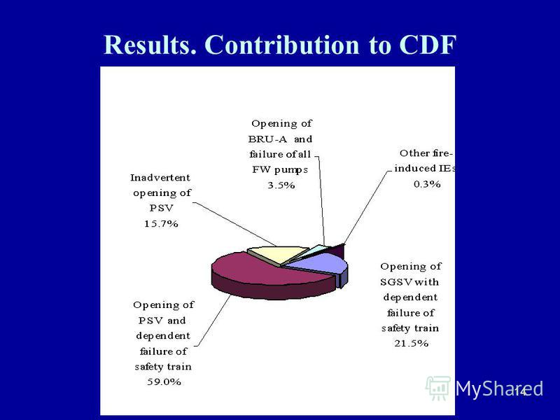 14 Results. Contribution to CDF