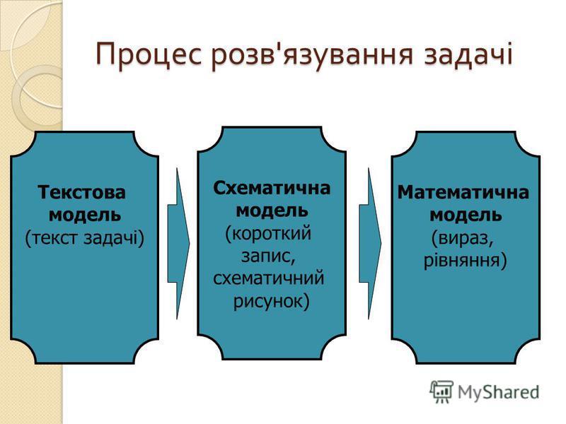 Процес розв ' язування задачі Текстова модель (текст задачі) Схематична модель (короткий запис, схематичний рисунок) Математична модель (вираз, рівняння)