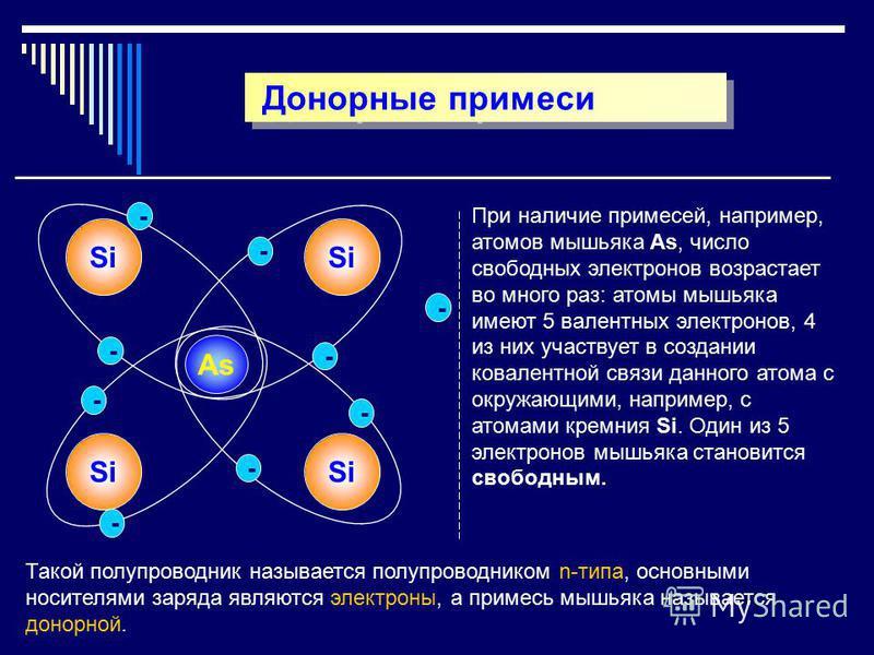 Донорные примеси Si As Si - - - - - - - При наличие примесей, например, атомов мышьяка As, число свободных электронов возрастает во много раз: атомы мышьяка имеют 5 валентных электронов, 4 из них участвует в создании ковалентной связи данного атома с