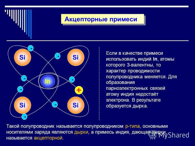 Акцепторные примеси Si In Si - - - - - + - - Такой полупроводник называется полупроводником p-типа, основными носителями заряда являются дырки, а примесь индия, дающая дырки, называется акцепторной. Если в качестве примеси использовать индий In, атом