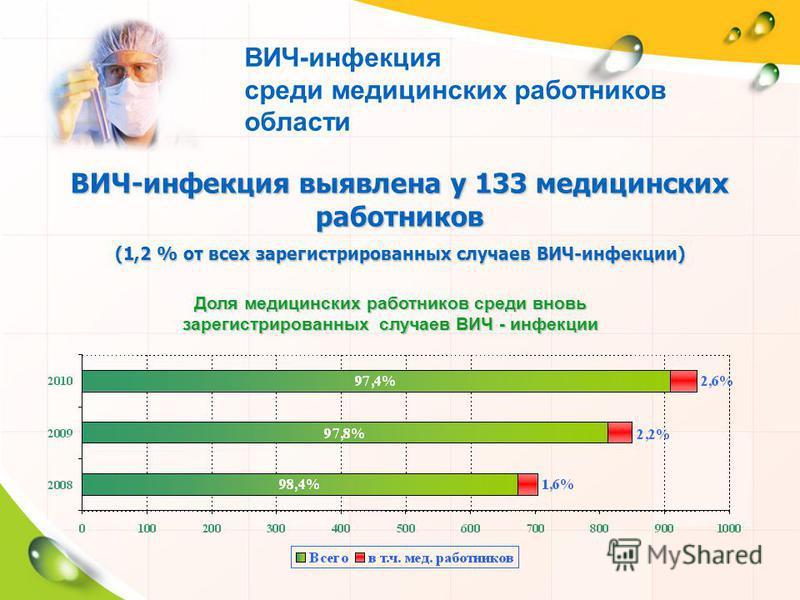 ВИЧ-инфекция среди медицинских работников области ВИЧ-инфекция выявлена у 133 медицинских работников (1,2 % от всех зарегистрированных случаев ВИЧ-инфекции) Доля медицинских работников среди вновь зарегистрированных случаев ВИЧ - инфекции