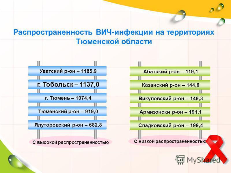 Уватский р-он – 1185,9 г. Тобольск – 1137,0 г. Тюмень – 1074,4 Тюменский р-он – 919,0 Ялуторовский р-он – 682,8 Абатский р-он – 119,1 Казанский р-он – 144,6 Викуловский р-он – 149,3 Армизонски р-он – 191,1 Сладковский р-он – 199,4 С высокой распростр