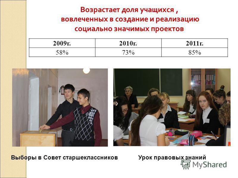 2009 г.2010 г.2011 г. 58%73%85% Возрастает доля учащихся, вовлеченных в создание и реализацию социально значимых проектов Выборы в Совет старшеклассников Урок правовых знаний