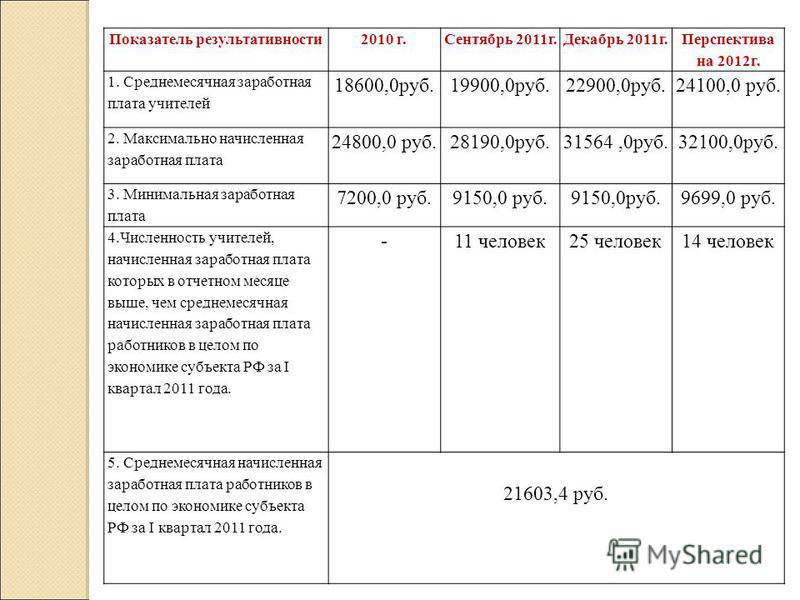Показатель результативности 2010 г.Сентябрь 2011 г.Декабрь 2011 г. Перспектива на 2012 г. 1. Среднемесячная заработная плата учителей 18600,0 руб.19900,0 руб.22900,0 руб.24100,0 руб. 2. Максимально начисленная заработная плата 24800,0 руб.28190,0 руб