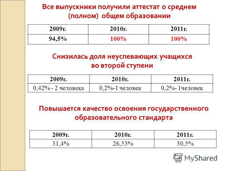 2009 г.2010 г.2011 г. 94,5%100% Все выпускники получили аттестат о среднем (полном) общем образовании 2009 г.2010 г.2011 г. 0,42% - 2 человека 0,2%-1 человек Снизилась доля неуспевающих учащихся во второй ступени 2009 г.2010 г.2011 г. 31,4%26,53%30,5