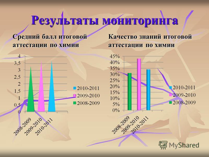 Результаты мониторинга Средний балл итоговой аттестации по химии Качество знаний итоговой аттестации по химии