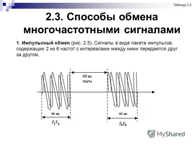 2.3. Способы обмена многочастотными сигналами Таблица 2.2. 1. Импульсный обмен (рис. 2.5). Сигналы в виде пакета импульсов, содержащих 2 из 6 частот с интервалами между ними передаются друг за другом.
