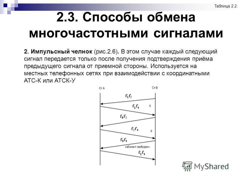 2.3. Способы обмена многочастотными сигналами Таблица 2.2. 2. Импульсный челнок (рис.2.6). В этом случае каждый следующий сигнал передается только после получения подтверждения приёма предыдущего сигнала от приемной стороны. Используется на местных т