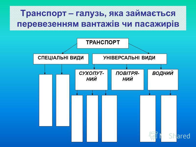Транспорт Міжнародні економічні відносини