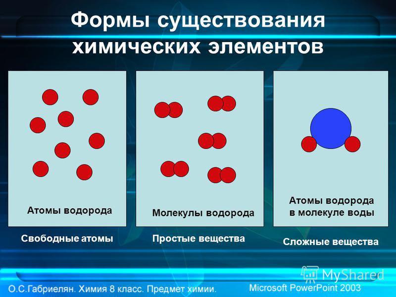 Формы существования химических элементов Свободные атомы Простые вещества Сложные вещества Атомы водорода Молекулы водорода Атомы водорода в молекуле воды