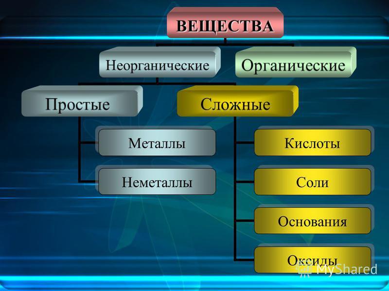 ВЕЩЕСТВА Неорганические Простые Металлы Неметаллы Сложные Кислоты Соли Основания Оксиды Органические