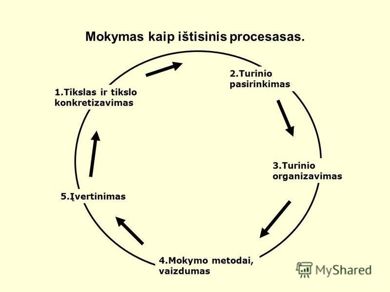 Mokymas kaip ištisinis procesasas. 1.Tikslas ir tikslo konkretizavimas 2.Turinio pasirinkimas 3.Turinio organizavimas 4.Mokymo metodai, vaizdumas 5.Įvertinimas