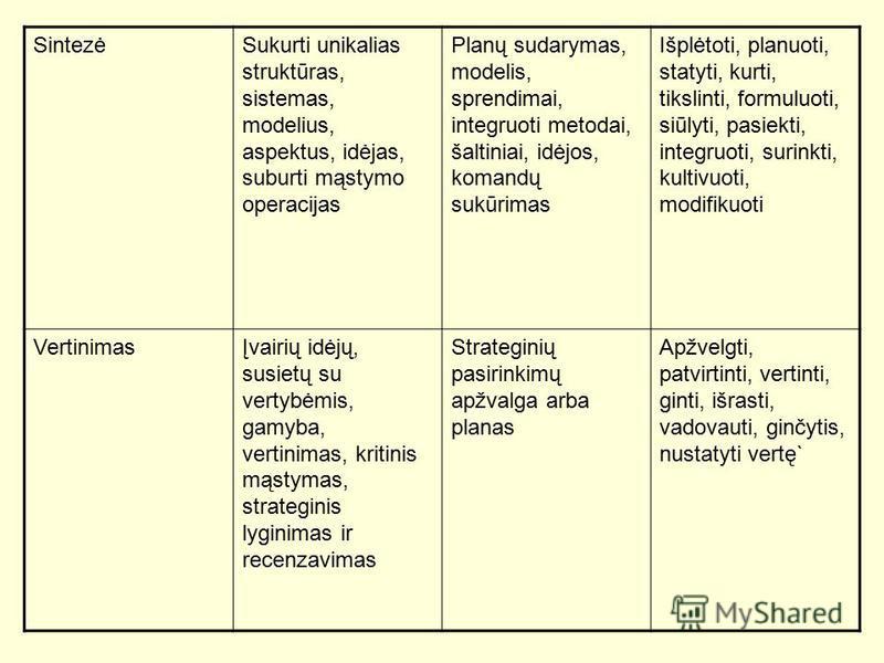 SintezėSukurti unikalias struktūras, sistemas, modelius, aspektus, idėjas, suburti mąstymo operacijas Planų sudarymas, modelis, sprendimai, integruoti metodai, šaltiniai, idėjos, komandų sukūrimas Išplėtoti, planuoti, statyti, kurti, tikslinti, formu