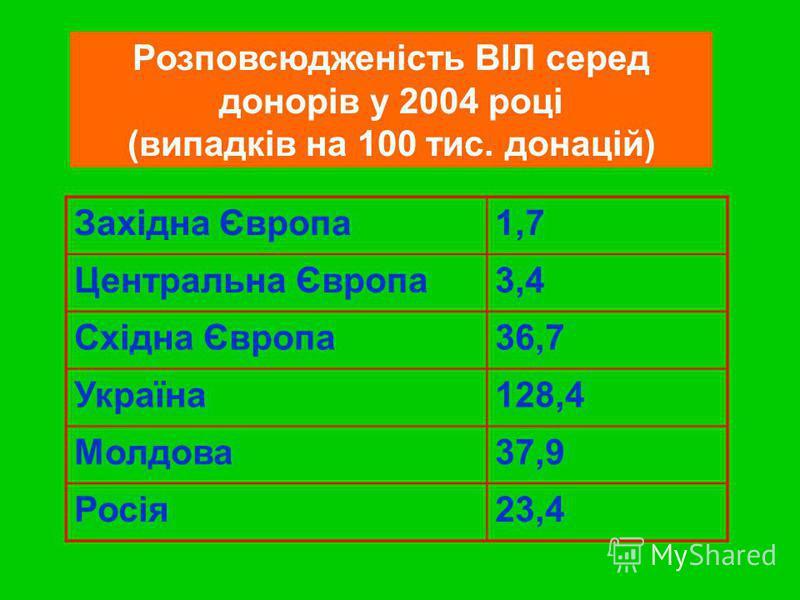 Розповсюдженість ВІЛ серед донорів у 2004 році (випадків на 100 тис. донацій) Західна Європа1,7 Центральна Європа3,4 Східна Європа36,7 Україна128,4 Молдова37,9 Росія23,4