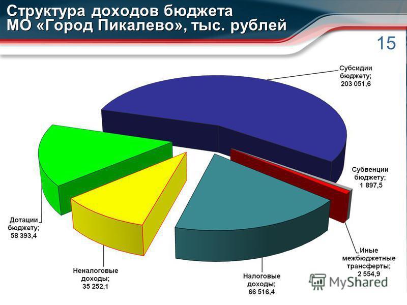 15 Структура доходов бюджета МО «Город Пикалево», тыс. рублей