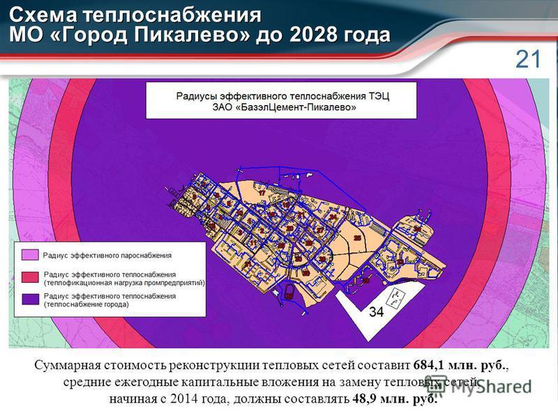 21 Схема теплоснабжения МО «Город Пикалево» до 2028 года Суммарная стоимость реконструкции тепловых сетей составит 684,1 млн. руб., средние ежегодные капитальные вложения на замену тепловых сетей, начиная с 2014 года, должны составлять 48,9 млн. руб.