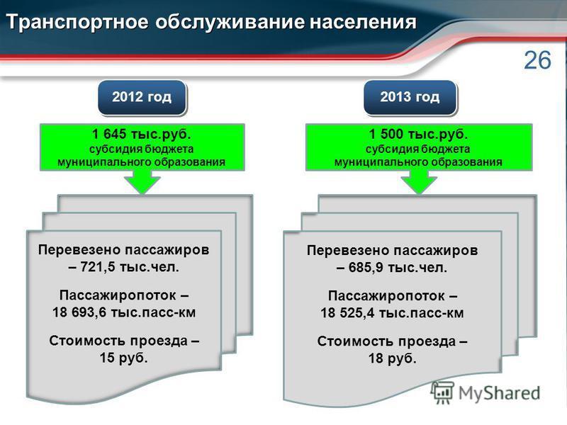 26 Транспортное обслуживание населения 2012 год 2013 год 1 645 тыс.руб. субсидия бюджета муниципального образования Перевезено пассажиров – 721,5 тыс.чел. Пассажиропоток – 18 693,6 тыс.пасс-км Стоимость проезда – 15 руб. 1 500 тыс.руб. субсидия бюдже