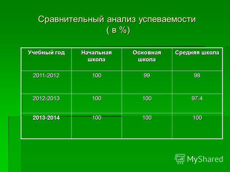 Сравнительный анализ супеваемости ( в %) Учебный год Начальная школа Основная школа Средняя школа 2011-20121009998 2012-201310010097.4 2013-2014100100100