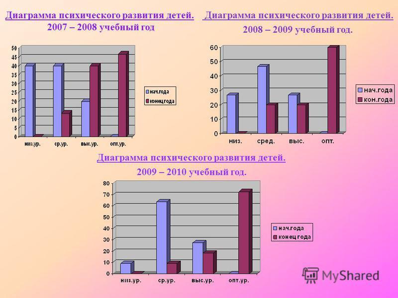 Диаграмма психического развития детей. 2007 – 2008 учебный год Диаграмма психического развития детей. 2008 – 2009 учебный год. Диаграмма психического развития детей. 2009 – 2010 учебный год.