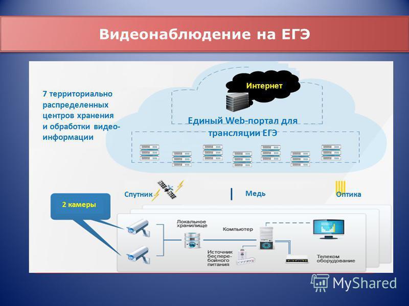 Единый Web-портал для трансляции ЕГЭ 2 камеры Спутник Медь Оптика 7 территориально распределенных центров хранения и обработки видео- информации Интернет Видеонаблюдение на ЕГЭ