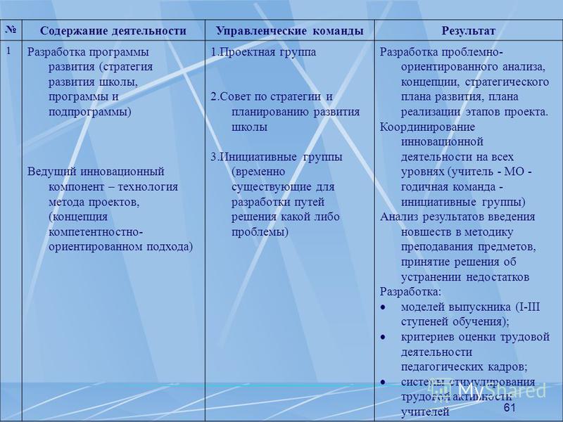 61 Содержание деятельности Управленческие команды Результат 1 Разработка программы развития (стратегия развития школы, программы и подпрограммы) Ведущий инновационный компонент – технология метода проектов, (концепция компетентностно- ориентированном