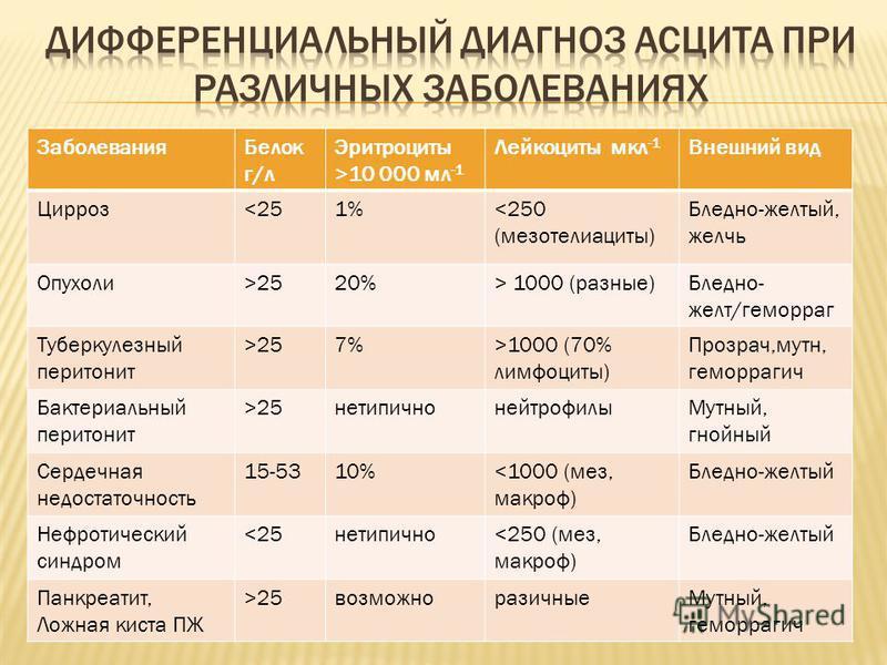 Заболевания Белок г/л Эритроциты >10 000 мл -1 Лейкоциты мкл -1 Внешний вид Цирроз<251%<250 (мезотелиациты) Бледно-желтый, желчь Опухоли>2520%> 1000 (разные)Бледно- желт/геморраг Туберкулезный перитонит >257%>1000 (70% лимфоциты) Прозрач,мутон, гемор