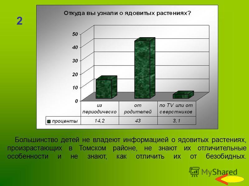 2 Большинство детей не владеют информацией о ядовитых растениях, произрастающих в Томском районе, не знают их отличительные особенности и не знают, как отличить их от безобидных.