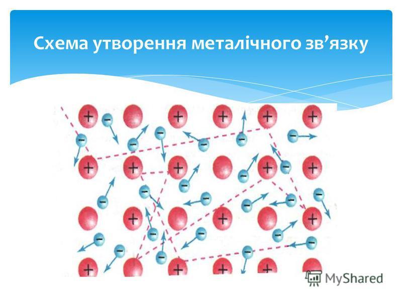 Схема утворення металічного звязку