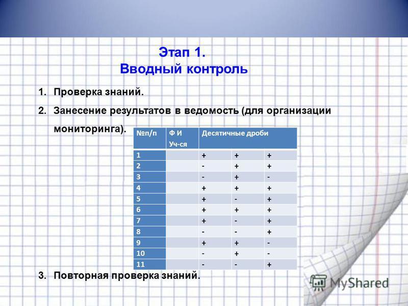 Этап 1. Вводный контроль 1. Проверка знаний. 2. Занесение результатов в ведомость (для организации мониторинга). 3. Повторная проверка знаний. п/п Ф И Уч-ся Десятичные дроби 1 +++ 2 -++ 3 -+- 4 +++ 5 +-+ 6 +++ 7 +-+ 8 --+ 9 ++- 10 -+- 11 --+