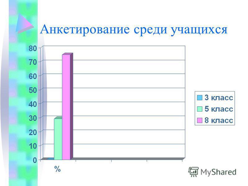Анкетирование среди учащихся