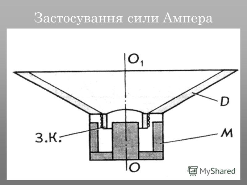 Застосування сили Ампера