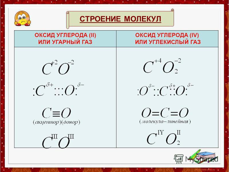 СТРОЕНИЕ МОЛЕКУЛ ОКСИД УГЛЕРОДА (II) ИЛИ УГАРНЫЙ ГАЗ ОКСИД УГЛЕРОДА (IV) ИЛИ УГЛЕКИСЛЫЙ ГАЗ 7