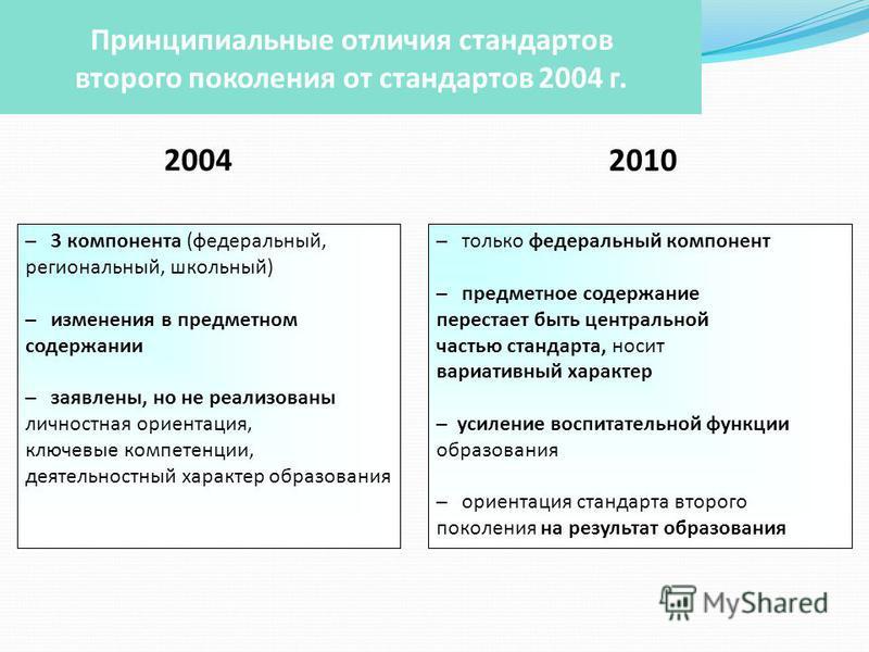 Принципиальные отличия стандартов второго поколения от стандартов 2004 г. 2004 2010 – 3 компонента (федеральный, региональный, школьный) – изменения в предметном содержании – заявлены, но не реализованы личностная ориентация, ключевые компетенции, де