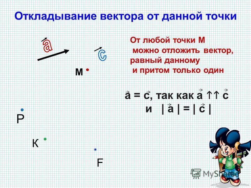 Откладывание вектора от данной точки От любой точки М можно отложить вектор, равный данному и притом только один а = с, так как а с и   а   =   с   К Р М F