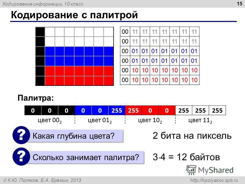 Кодирование информации, 10 класс К.Ю. Поляков, Е.А. Ерёмин, 2013 http://kpolyakov.spb.ru Кодирование с палитрой 15 00000255 00 цвет 00 2 цвет 01 2 цвет 10 2 цвет 11 2 0011 0011 0001 0001 0010 0010 Палитра: Какая глубина цвета? ? Сколько занимает пали