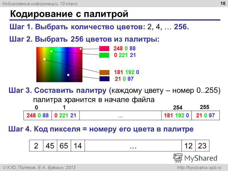 Кодирование информации, 10 класс К.Ю. Поляков, Е.А. Ерёмин, 2013 http://kpolyakov.spb.ru Кодирование с палитрой 16 Шаг 1. Выбрать количество цветов: 2, 4, … 256. Шаг 2. Выбрать 256 цветов из палитры: 248 0 88 0 221 21 181 192 0 21 0 97 Шаг 3. Состави