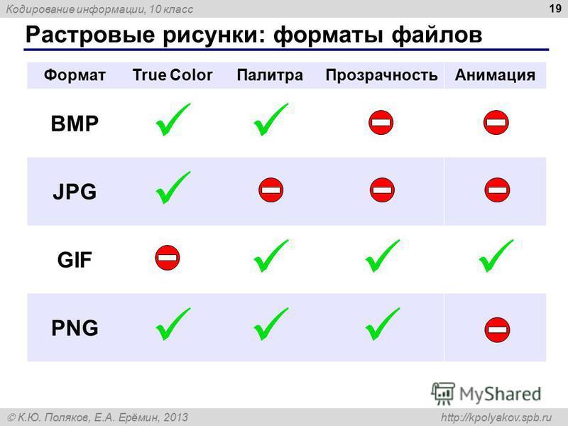 Кодирование информации, 10 класс К.Ю. Поляков, Е.А. Ерёмин, 2013 http://kpolyakov.spb.ru Растровые рисунки: форматы файлов 19 ФорматTrue Color ПалитраПрозрачность Анимация BMP JPG GIF PNG