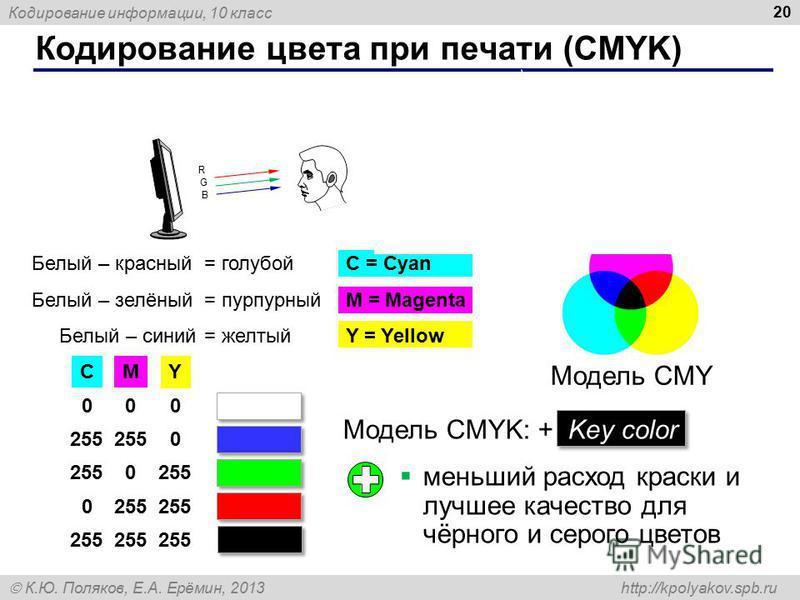 Кодирование информации, 10 класс К.Ю. Поляков, Е.А. Ерёмин, 2013 http://kpolyakov.spb.ru Кодирование цвета при печати (CMYK) 20 G R B G B G R B Белый – красный = голубойC = Cyan Белый – зелёный = пурпурныйM = Magenta Белый – синий = желтыйY = Yellow