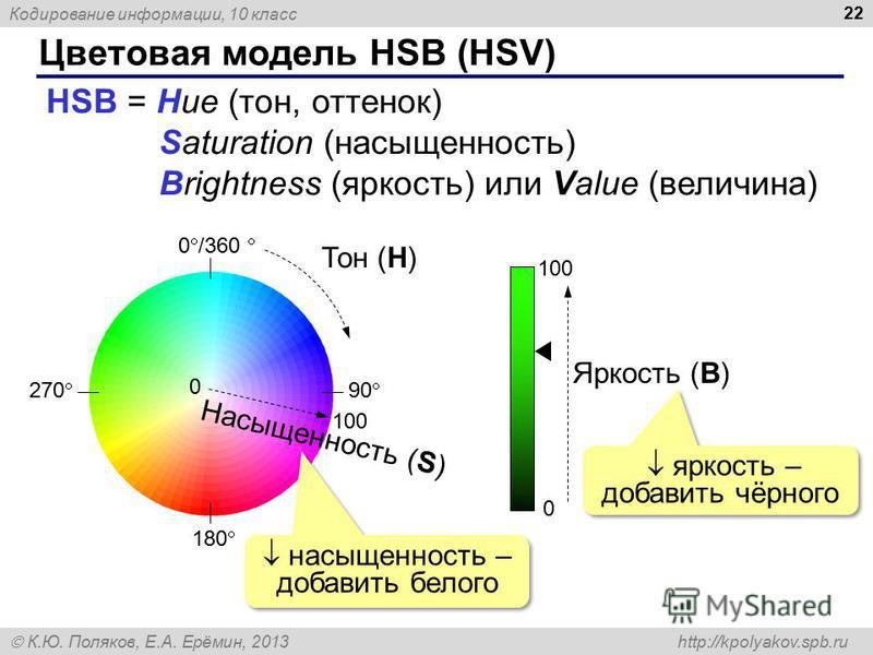 Кодирование информации, 10 класс К.Ю. Поляков, Е.А. Ерёмин, 2013 http://kpolyakov.spb.ru Цветовая модель HSB (HSV) 22 HSB = Hue (тон, оттенок) Saturation (насыщенность) Brightness (яркость) или Value (величина) 0 /360 180 90 270 Тон (H) 0 100 Насыщен