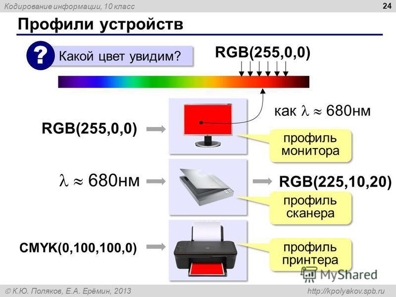 Кодирование информации, 10 класс К.Ю. Поляков, Е.А. Ерёмин, 2013 http://kpolyakov.spb.ru Профили устройств 24 RGB(255,0,0) Какой цвет увидим? ? RGB(255,0,0) как 680 нм 680 нм RGB(225,10,20) профиль монитора профиль сканера CMYK(0,100,100,0) профиль п