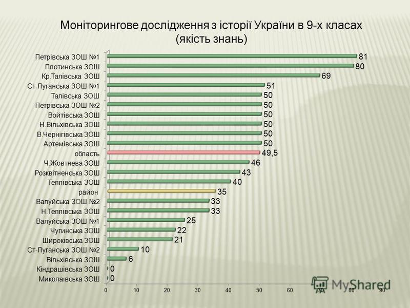 Моніторингове дослідження з історії України в 9-х класах (якість знань)